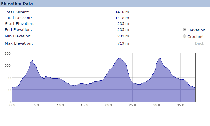 Elevation Profile for the Yorkshire 3 Peaks