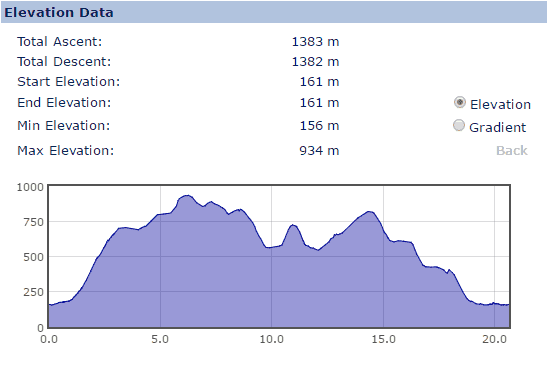 Elevation Profile for the Greater Grisedale Horseshoe walk
