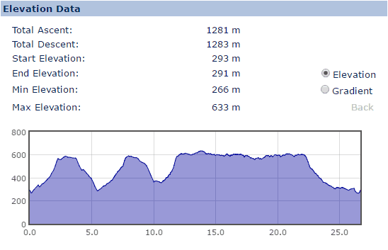 Elevation Profile for the Four Brooks to Kinder Scout walk