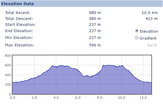 Elevation Profile for the Grindsbrook and Crowden Clough walk