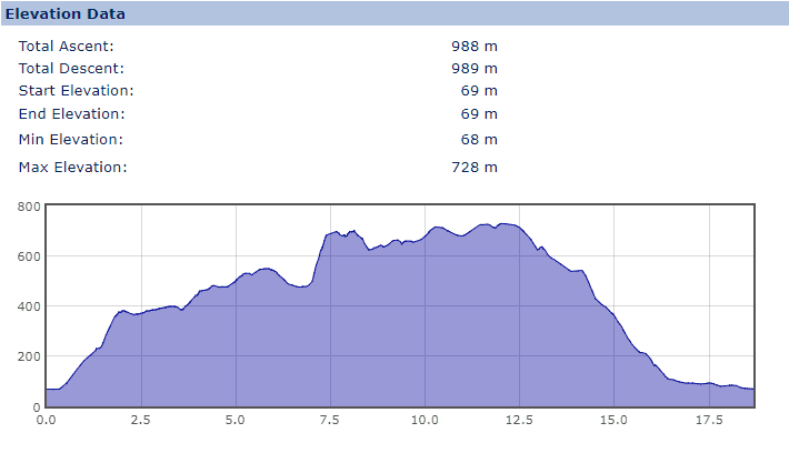 Elevation Profile for the Derwent Watershed walk