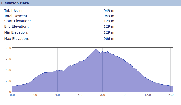 Elevation Profile for the Ashton Clough and Yellowslacks walk