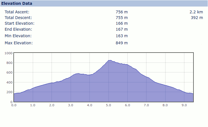 Elevation Profile for the Moel Siabod walk